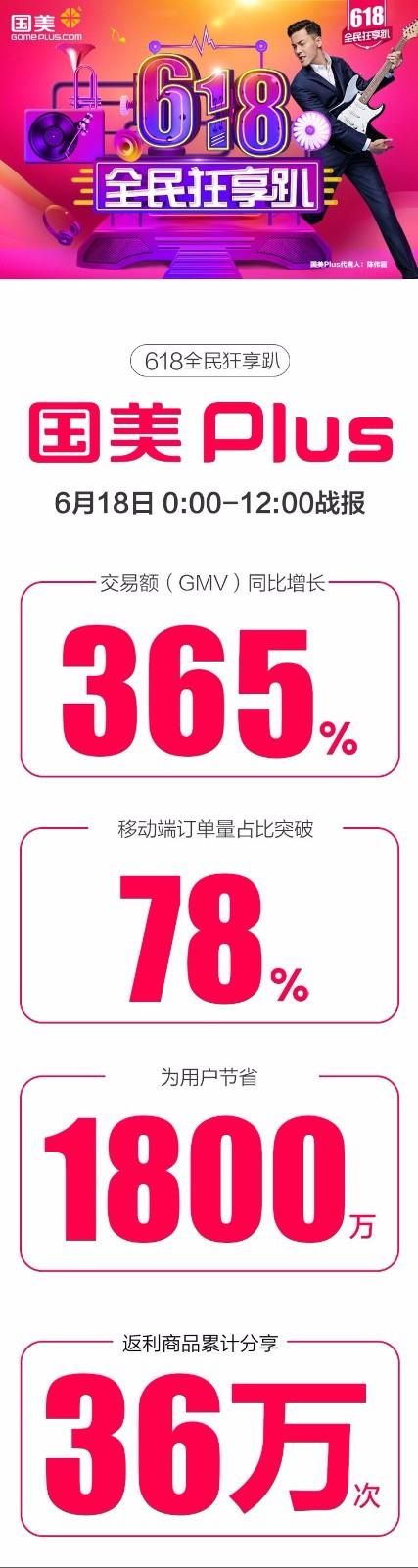 GMV同比猛增365%!国美Plus618前12小时销量全线飘红